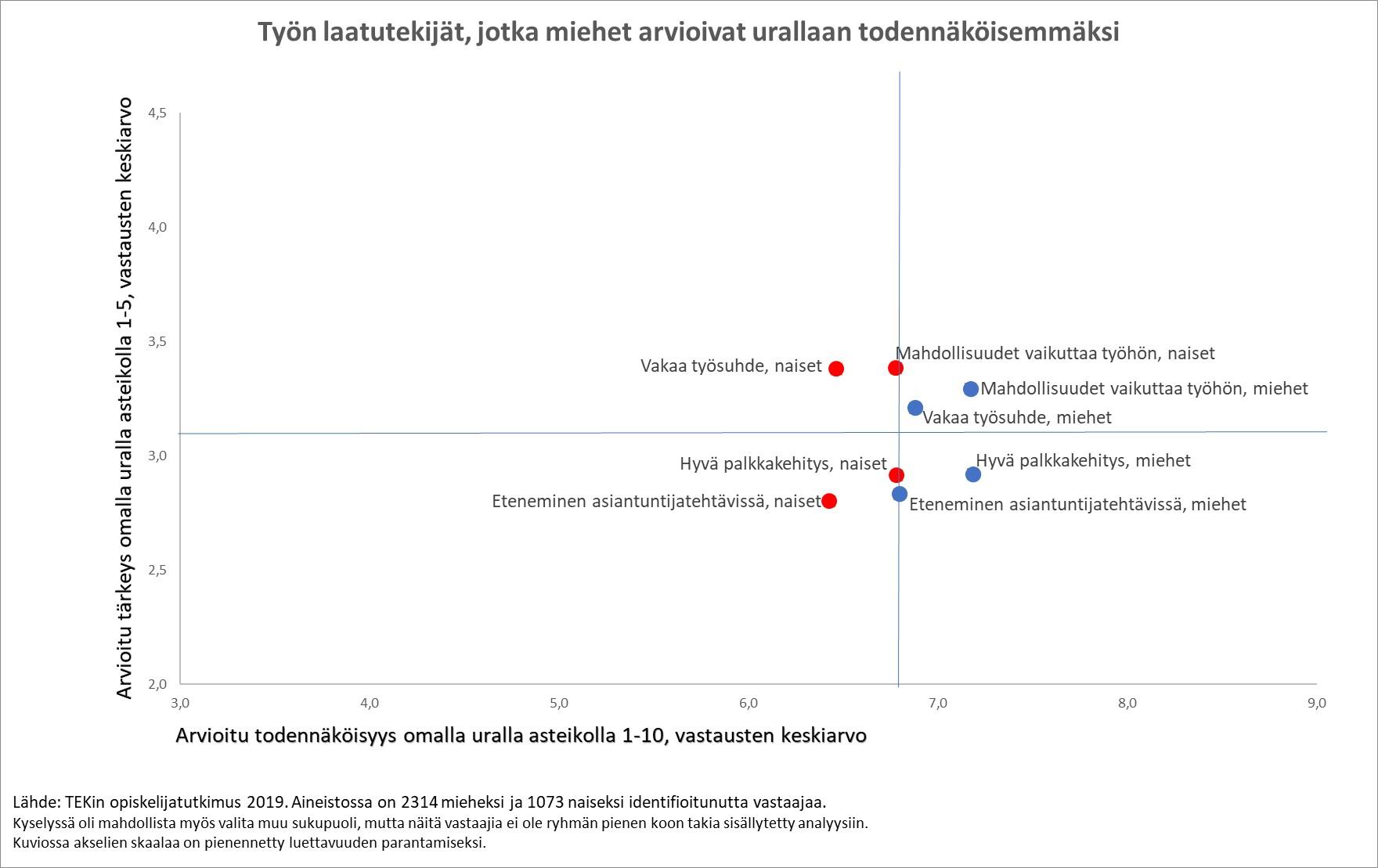 Naiset pitävät vakaata työsuhdetta, hyvää palkkakehitystä, mahdollisuuksia edetä ja vaikuttaa työhönsä vähemmän todennäköisinä kuin miehet.